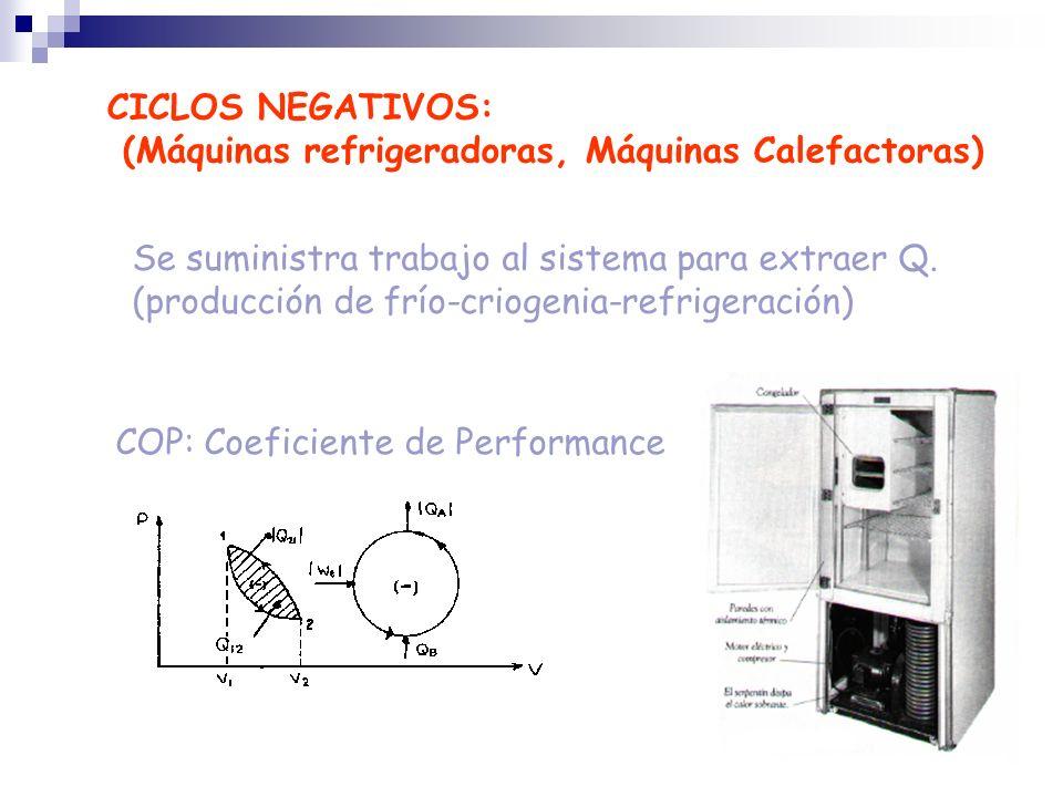 COP: Coeficiente de Performance CICLOS NEGATIVOS: (Máquinas refrigeradoras, Máquinas Calefactoras) Se suministra trabajo al sistema para extraer Q. (p