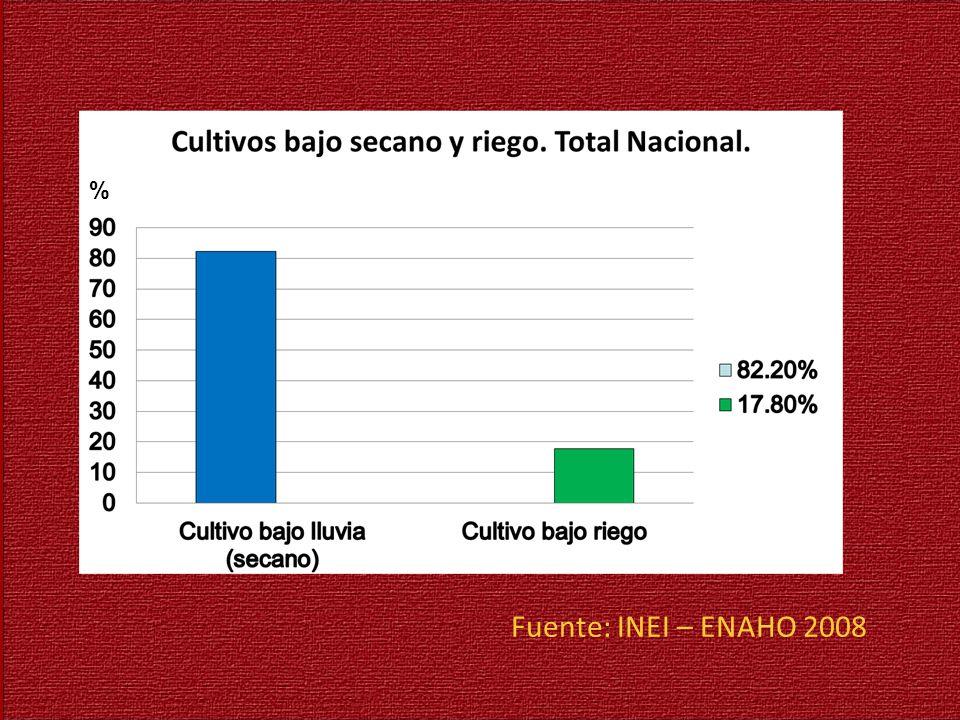 % Fuente: INEI – ENAHO 2008