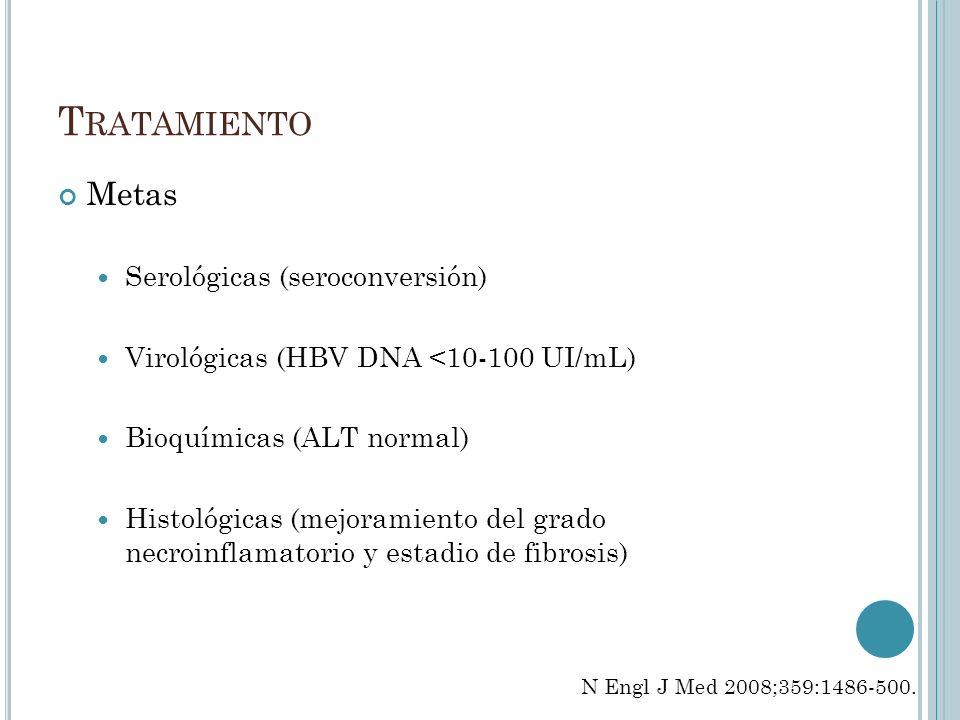 T RATAMIENTO Metas Serológicas (seroconversión) Virológicas (HBV DNA <10-100 UI/mL) Bioquímicas (ALT normal) Histológicas (mejoramiento del grado necr