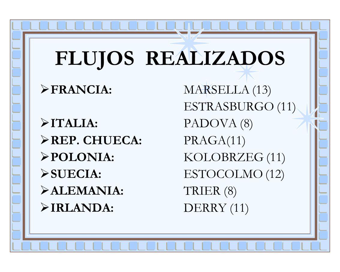 FLUJOS REALIZADOS FRANCIA: MARSELLA (13) ESTRASBURGO (11) ITALIA: PADOVA (8) REP. CHUECA: PRAGA(11) POLONIA: KOLOBRZEG (11) SUECIA: ESTOCOLMO (12) ALE