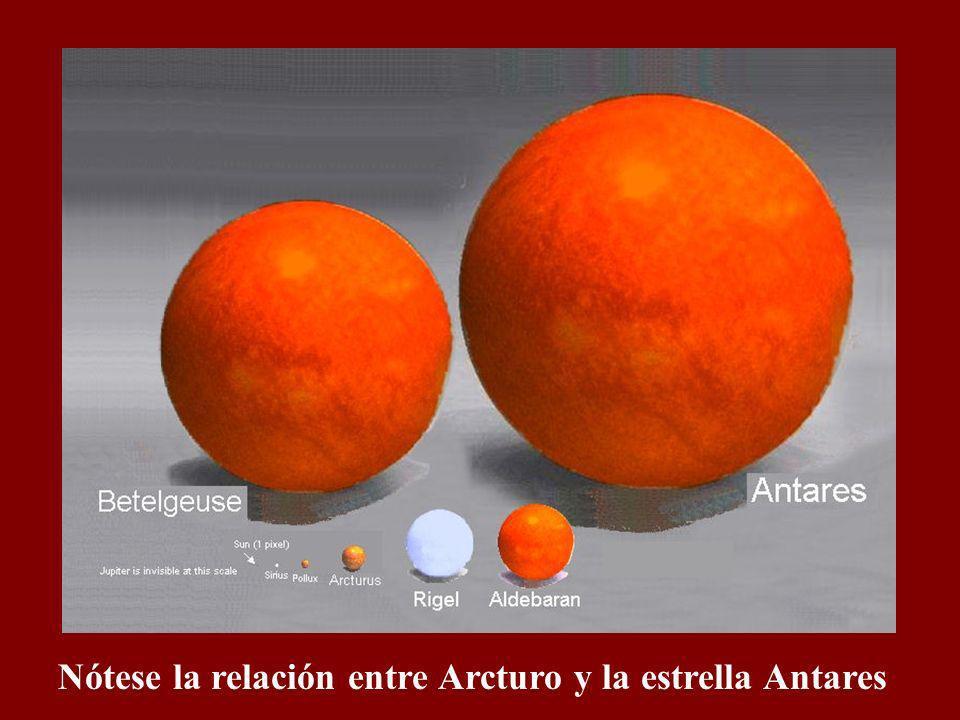 Nótese la relación entre el sol y la estrella Arcturo