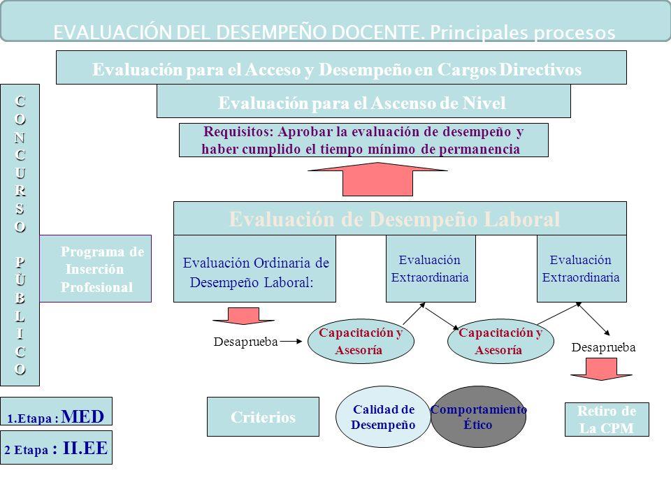 CO NCURSOPÙBLICO CCOO N NCCUURRSSOOPPÙÙBBLLIICCOO CCOO N NCCUURRSSOOPPÙÙBBLLIICCOO 1.Etapa : MED 2 Etapa : II.EE Programa de Inserción Profesional Cri