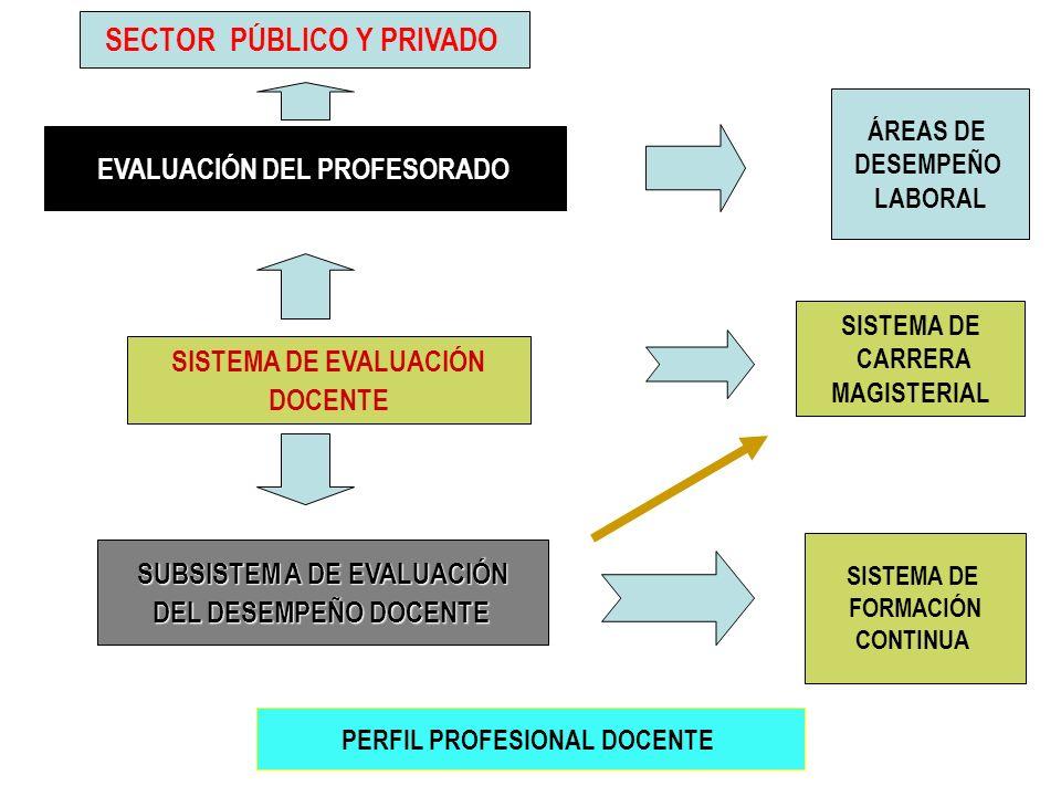 EVALUACIÓN DEL PROFESORADO ÁREAS DE DESEMPEÑO LABORAL SECTOR PÚBLICO Y PRIVADO SISTEMA DE EVALUACIÓN DOCENTE SISTEMA DE CARRERA MAGISTERIAL SISTEMA DE