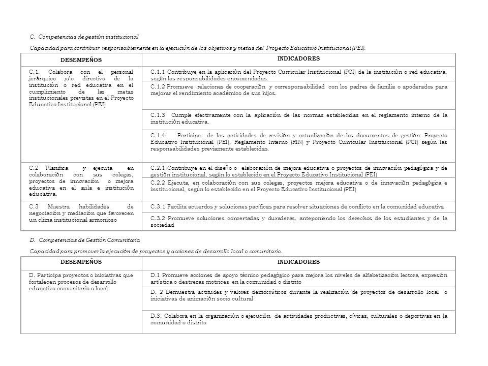 DESEMPE Ñ OS INDICADORES C.1. Colabora con el personal jer á rquico y/o directivo de la instituci ó n o red educativa en el cumplimiento de las metas