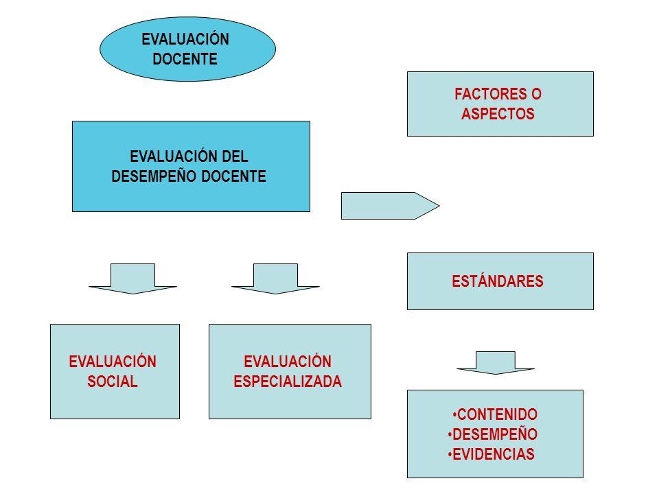 EVALUACIÓN DEL DESEMPEÑO DOCENTE FACTORES O ASPECTOS ESTÁNDARES CONTENIDO DESEMPEÑO EVIDENCIAS EVALUACIÓN DOCENTE EVALUACIÓN SOCIAL EVALUACIÓN ESPECIA