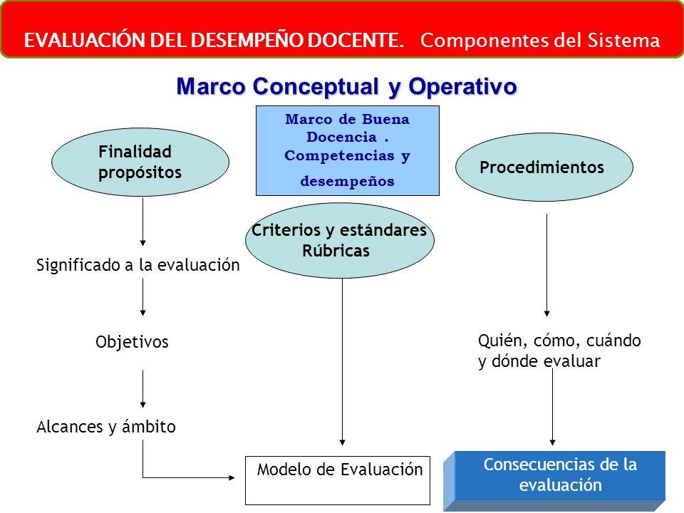 46 Finalidad propósitos Criterios y estándares Rúbricas Procedimientos Objetivos Significado a la evaluación Alcances y ámbito Modelo de Evaluación Qu