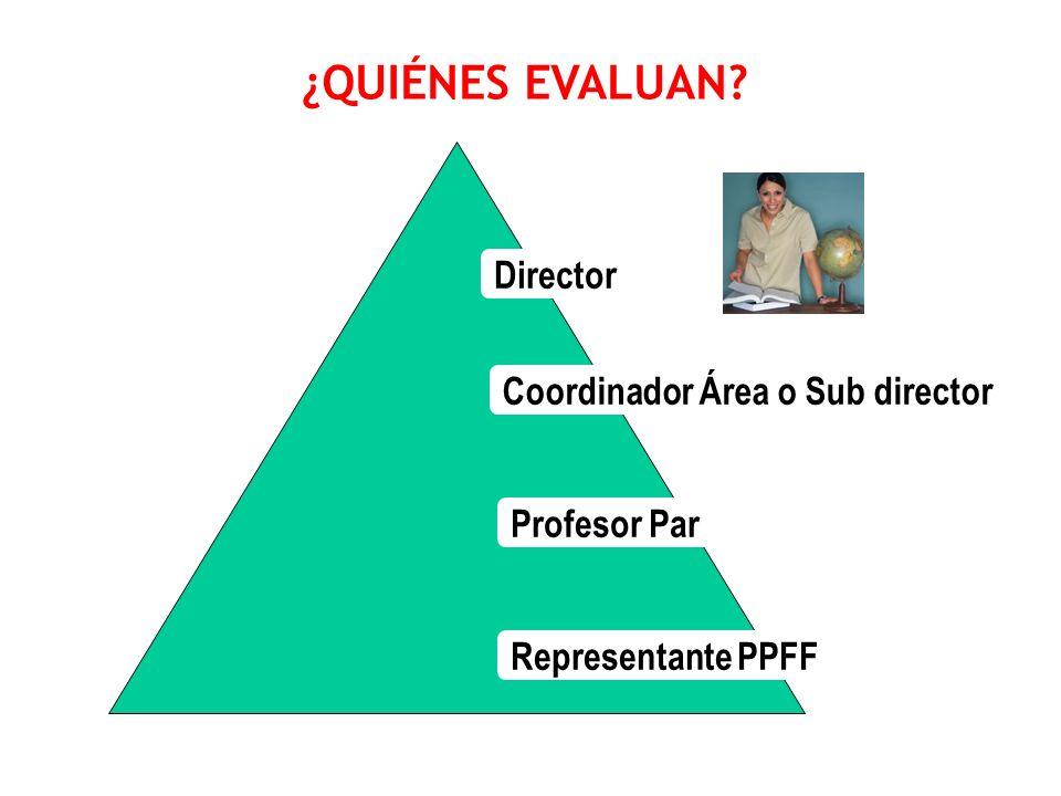¿QUIÉNES EVALUAN? Director Coordinador Área o Sub director Profesor Par Representante PPFF