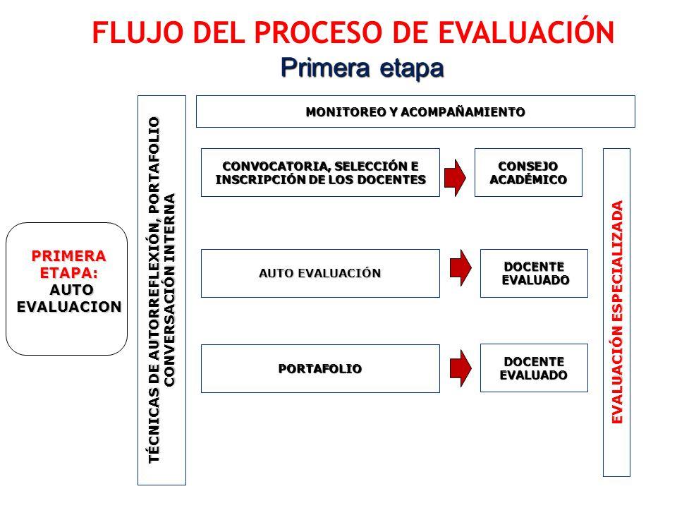 Primera etapa TÉCNICAS DE AUTORREFLEXIÓN, PORTAFOLIO CONVERSACIÓN INTERNA CONVOCATORIA, SELECCIÓN E INSCRIPCIÓN DE LOS DOCENTES AUTO EVALUACIÓN FLUJO