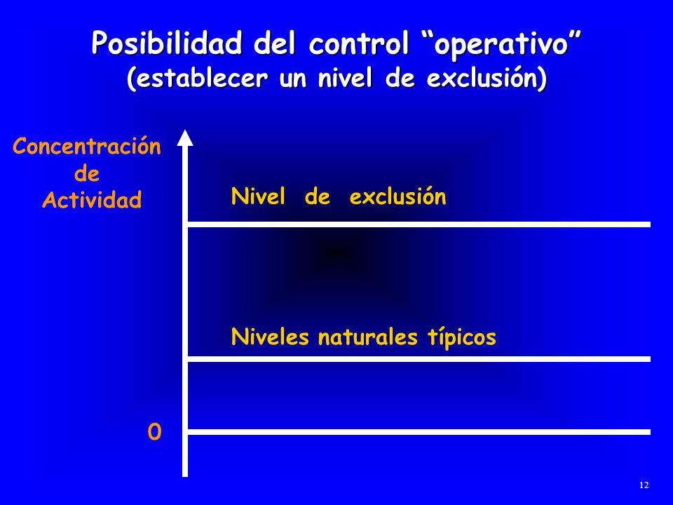 Posibilidad del control operativo (establecer un nivel de exclusión) Nivel de exclusión Niveles naturales típicos Concentración de Actividad 0 12