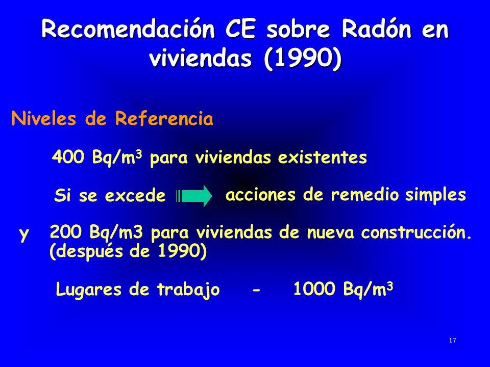 Recomendación CE sobre Radón en viviendas (1990) Niveles de Referencia 400 Bq/m 3 para viviendas existentes Si se excede acciones de remedio simples y