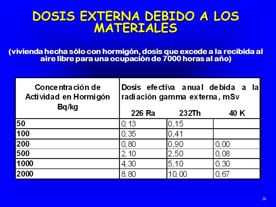 DOSIS EXTERNA DEBIDO A LOS MATERIALES (vivienda hecha sólo con hormigón, dosis que excede a la recibida al aire libre para una ocupación de 7000 horas