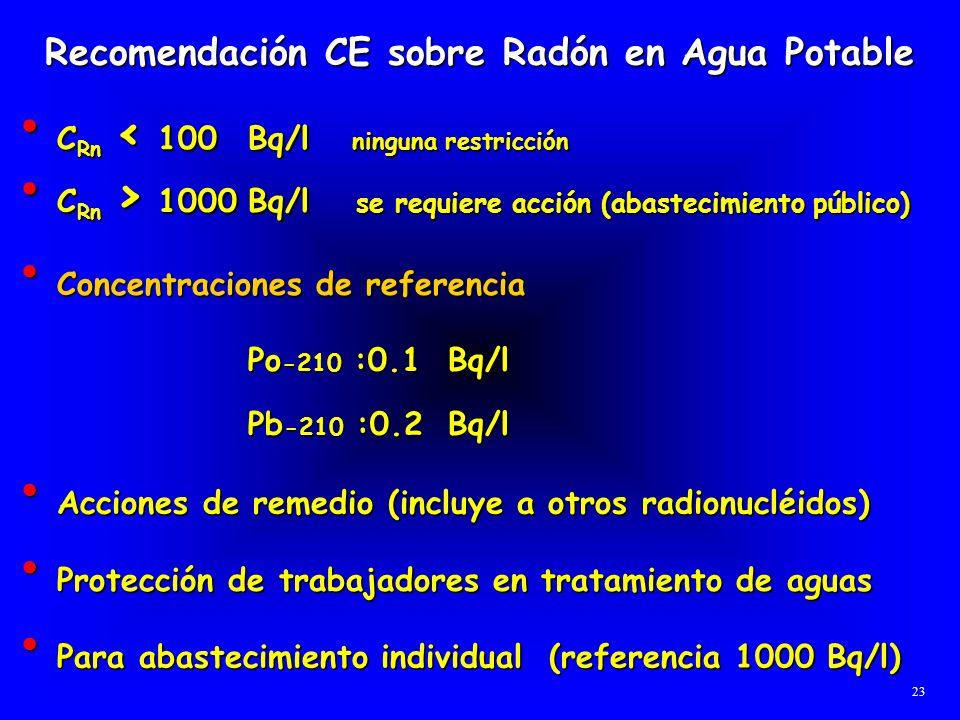 Recomendación CE sobre Radón en Agua Potable C Rn < 100 Bq/l ninguna restricción C Rn < 100 Bq/l ninguna restricción C Rn > 1000Bq/l se requiere acció