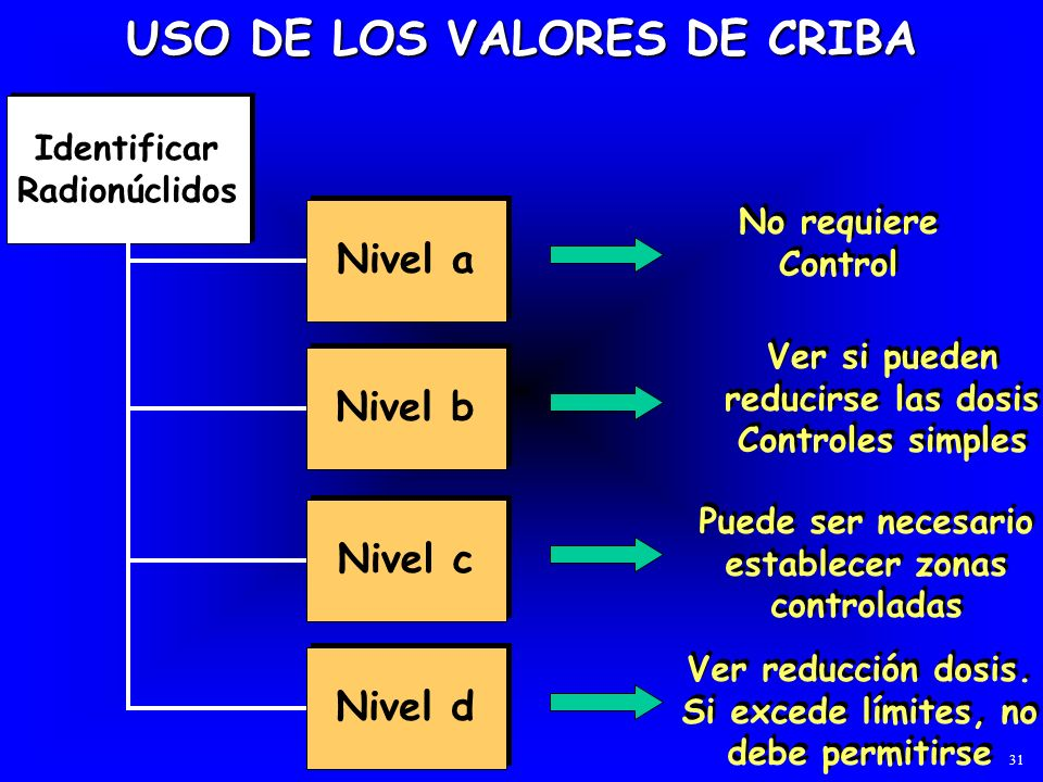 USO DE LOS VALORES DE CRIBA Identificar Radionúclidos Nivel a No requiere Control Nivel b Ver si pueden reducirse las dosis Controles simples Nivel c