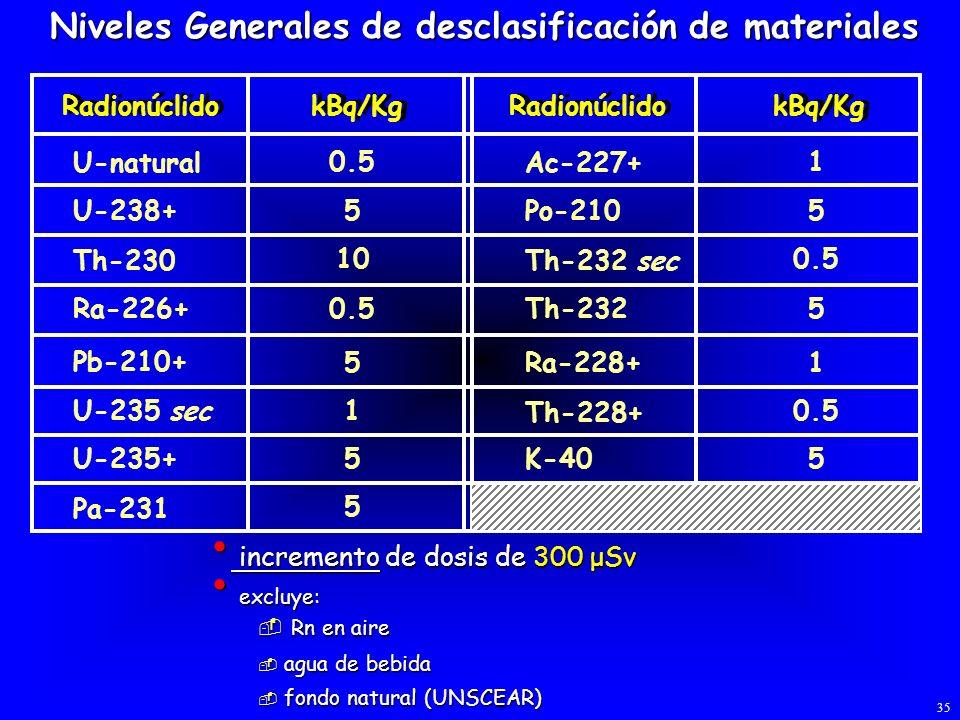 incremento de dosis de 300 μSv incremento de dosis de 300 μSv excluye: excluye: Rn en aire Rn en aire agua de bebida agua de bebida fondo natural (UNS