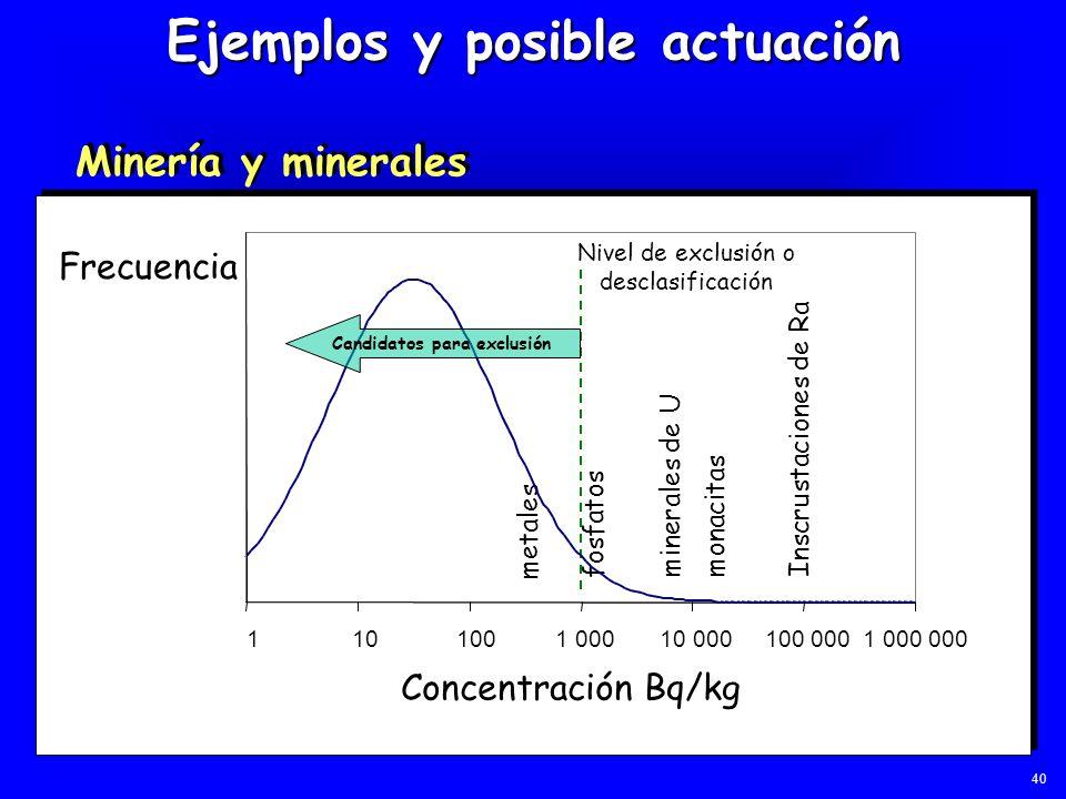 Ejemplos y posible actuación Minería y minerales Frecuencia Concentración Bq/kg minerales de U metales fosfatos Inscrustaciones de Ra monacitas Nivel