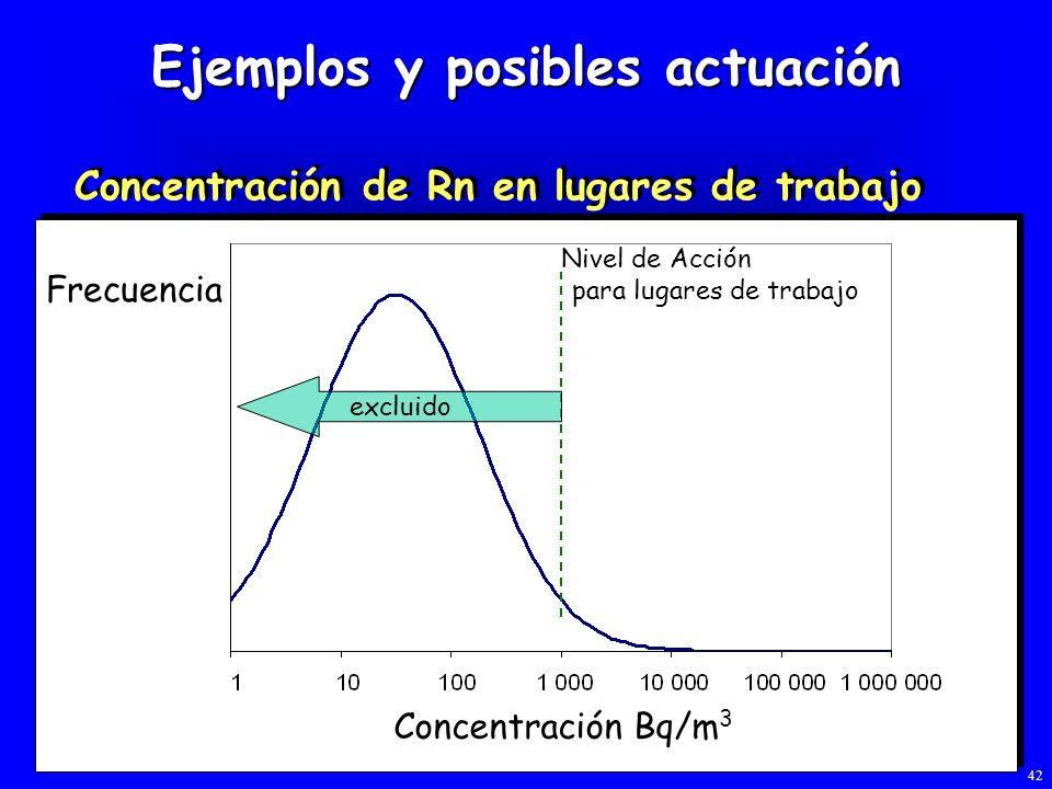 Ejemplos y posibles actuación Concentración de Rn en lugares de trabajo excluido Nivel de Acción para lugares de trabajo Frecuencia Concentración Bq/m