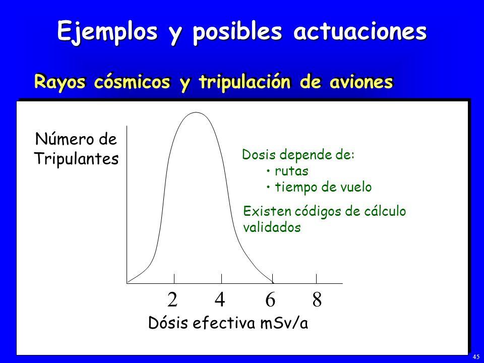 Ejemplos y posibles actuaciones Rayos cósmicos y tripulación de aviones 2468 Número de Tripulantes Dósis efectiva mSv/a Dosis depende de: rutas tiempo