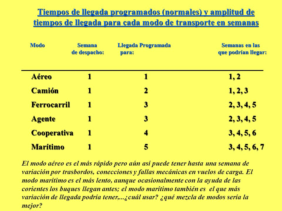 Tiempos de llegada programados (normales) y amplitud de tiempos de llegada para cada modo de transporte en semanas Aéreo111, 2 Camión121, 2, 3 Ferroca