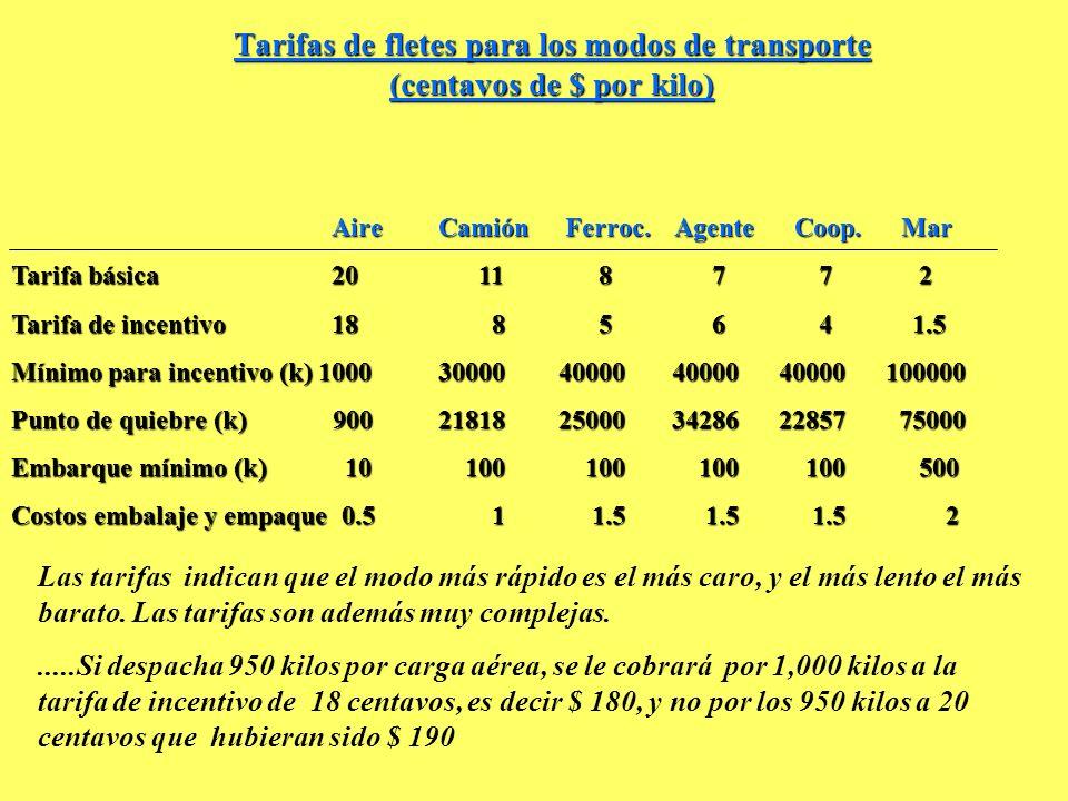 Tarifas de fletes para los modos de transporte (centavos de $ por kilo) AireCamión Ferroc. Agente Coop. Mar Tarifa básica20 11 8 7 7 2 Tarifa de incen