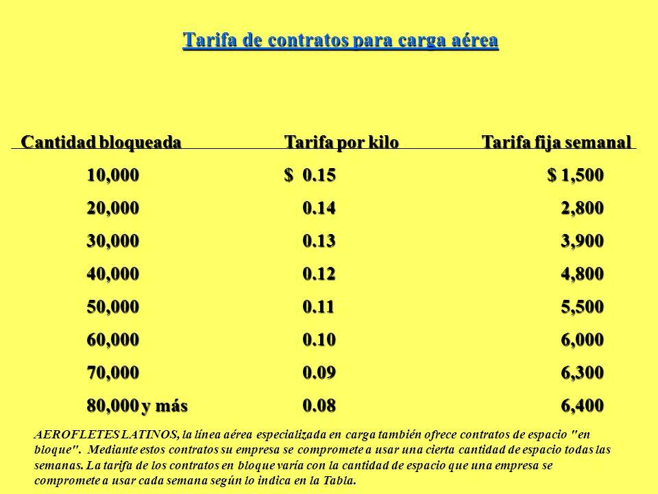 Tarifa de contratos para carga aérea Cantidad bloqueadaTarifa por kiloTarifa fija semanal 10,000$ 0.15$ 1,500 20,000 0.14 2,800 30,000 0.13 3,900 40,0
