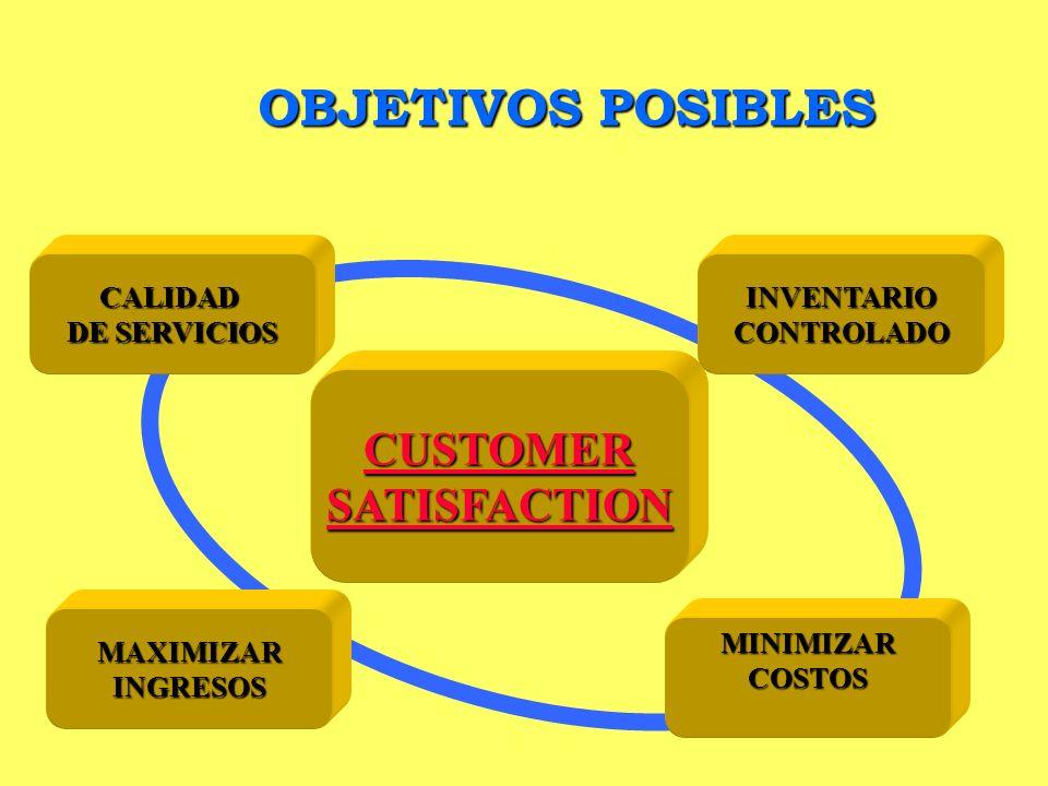 OBJETIVOS POSIBLES INVENTARIO CONTROLADO MINIMIZAR COSTOS CALIDAD DE SERVICIOS DE SERVICIOS CUSTOMER SATISFACTION MAXIMIZAR INGRESOS