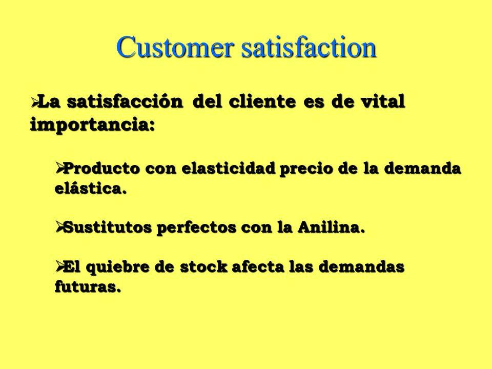 Customer satisfaction La satisfacción del cliente es de vital importancia: La satisfacción del cliente es de vital importancia: Producto con elasticid