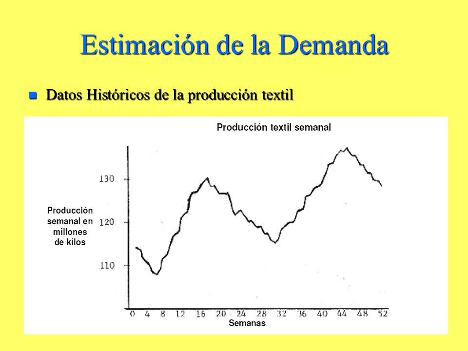 Estimación de la Demanda n Datos Históricos de la producción textil
