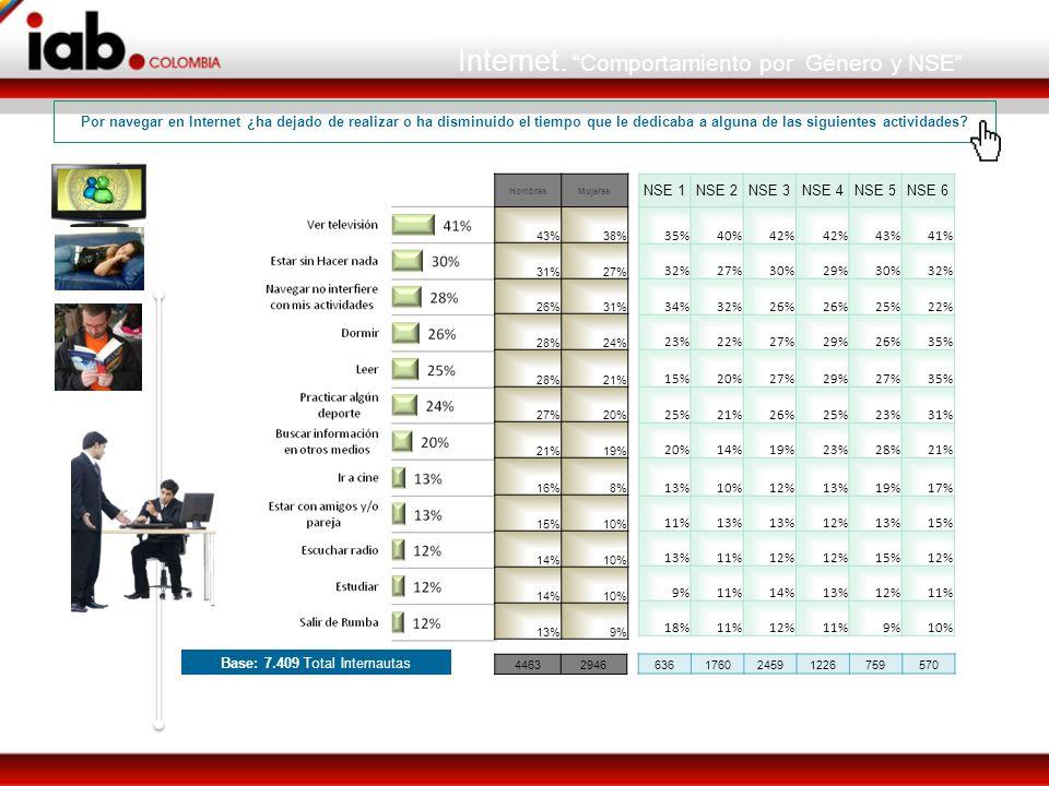 Base: 7.409 Total Internautas HombresMujeres 43%38% 31%27% 26%31% 28%24% 28%21% 27%20% 21%19% 16%8% 15%10% 14%10% 14%10% 13%9% 44632946 NSE 1NSE 2NSE 3NSE 4NSE 5NSE 6 35%40%42% 43%41% 32%27%30%29%30%32% 34%32%26% 25%22% 23%22%27%29%26%35% 15%20%27%29%27%35% 25%21%26%25%23%31% 20%14%19%23%28%21% 13%10%12%13%19%17% 11%13% 12%13%15% 13%11%12% 15%12% 9%11%14%13%12%11% 18%11%12%11%9%10% 636176024591226759570 Actividades abandonadas por navegar en Internet.