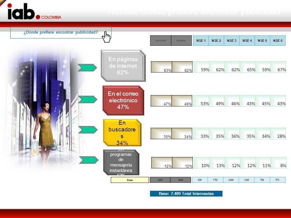 En páginas de Internet 62% En el correo electrónico 47% En buscadore s 34% En programas de mensajería instantánea 12% Base: 7.409 Total Internautas 63%62% 44632946636176024591226759570 HombresMujeres NSE 1NSE 2NSE 3NSE 4NSE 5NSE 6 59%62% 65%59%67% 47%46% 53%49%46%43%45%43% 35%34% 33%35%36%35%34%28% 12% 10%13%12% 11%8% Base Website donde prefiere encontrar publicidad ¿Dónde prefiere encontrar publicidad