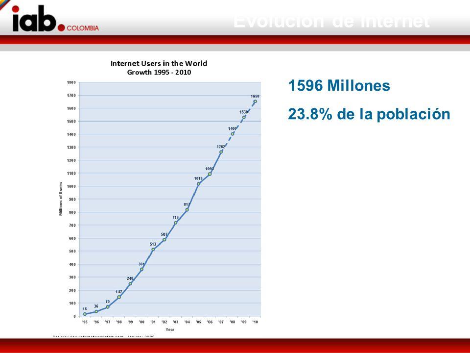 Evolución de Internet 1596 Millones 23.8% de la población