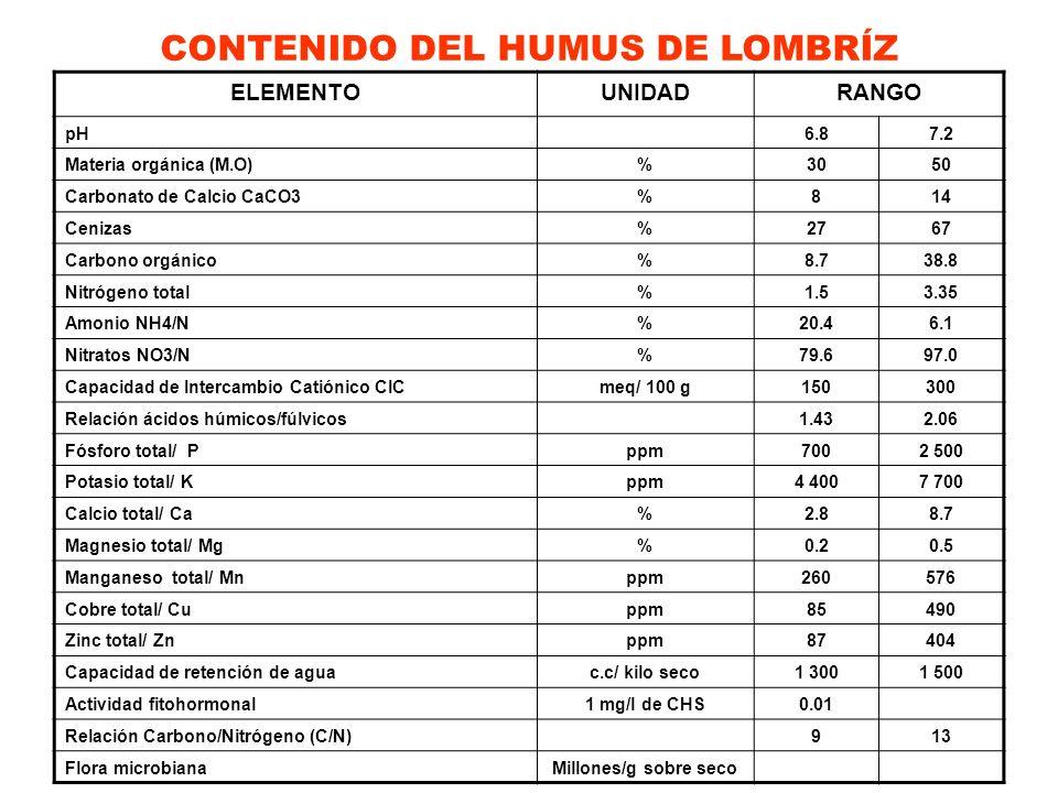 CONTENIDO DEL HUMUS DE LOMBRÍZ ELEMENTOUNIDADRANGO pH6.87.2 Materia orgánica (M.O)%3050 Carbonato de Calcio CaCO3%814 Cenizas%2767 Carbono orgánico%8.