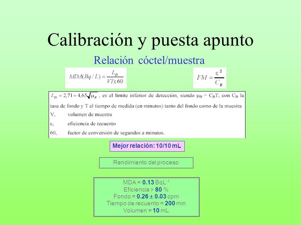 Calibración y puesta apunto Relación cóctel/muestra MDA = 0.13 BqL -1 Eficiencia > 80 % Fondo = 0.26 0.03 cpm Tiempo de recuento = 200 min Volumen = 1