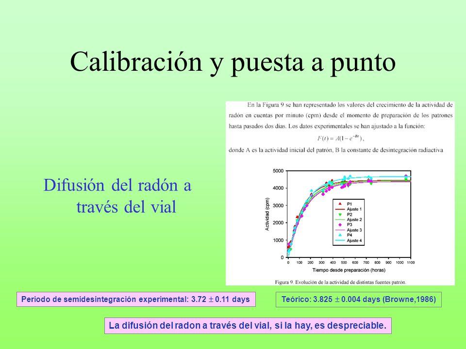 Calibración y puesta a punto Difusión del radón a través del vial Periodo de semidesintegración experimental: 3.72 0.11 days Teórico: 3.825 0.004 days