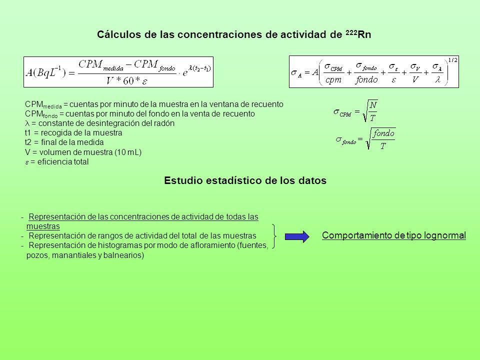 Cálculos de las concentraciones de actividad de 222 Rn CPM medida = cuentas por minuto de la muestra en la ventana de recuento CPM fondo = cuentas por