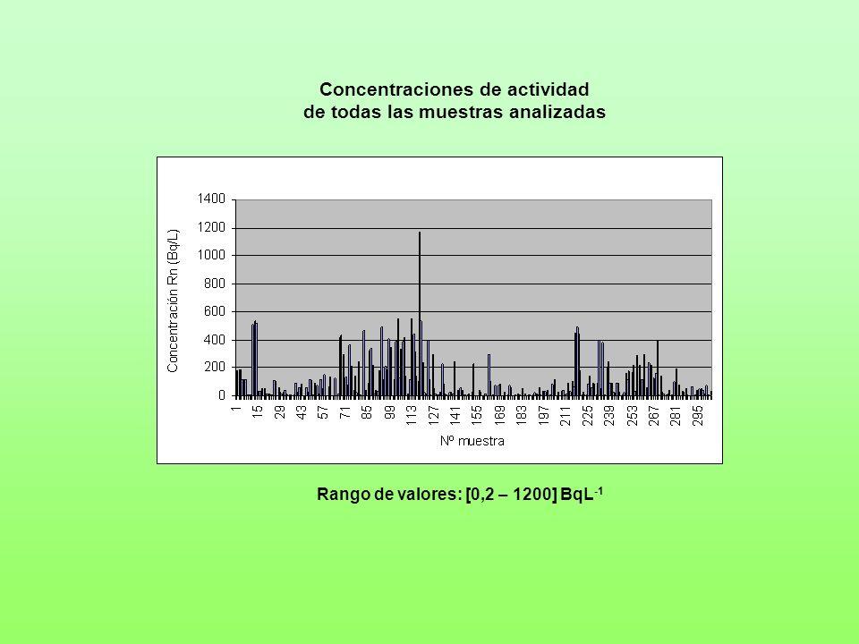 Rango de valores: [0,2 – 1200] BqL -1 Concentraciones de actividad de todas las muestras analizadas
