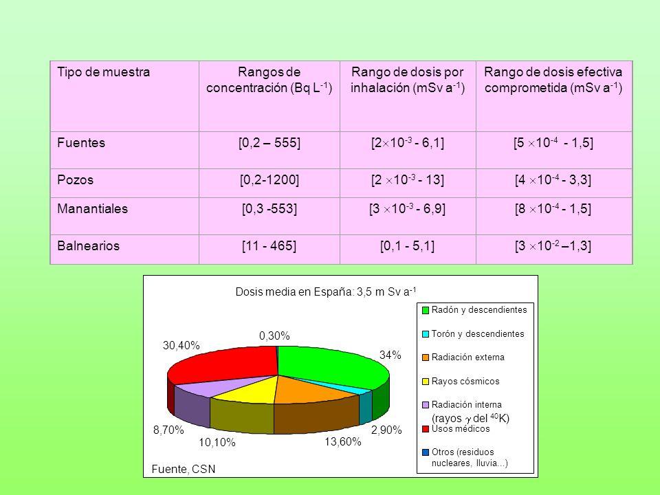 Tipo de muestraRangos de concentración (Bq L -1 ) Rango de dosis por inhalación (mSv a -1 ) Rango de dosis efectiva comprometida (mSv a -1 ) Fuentes[0