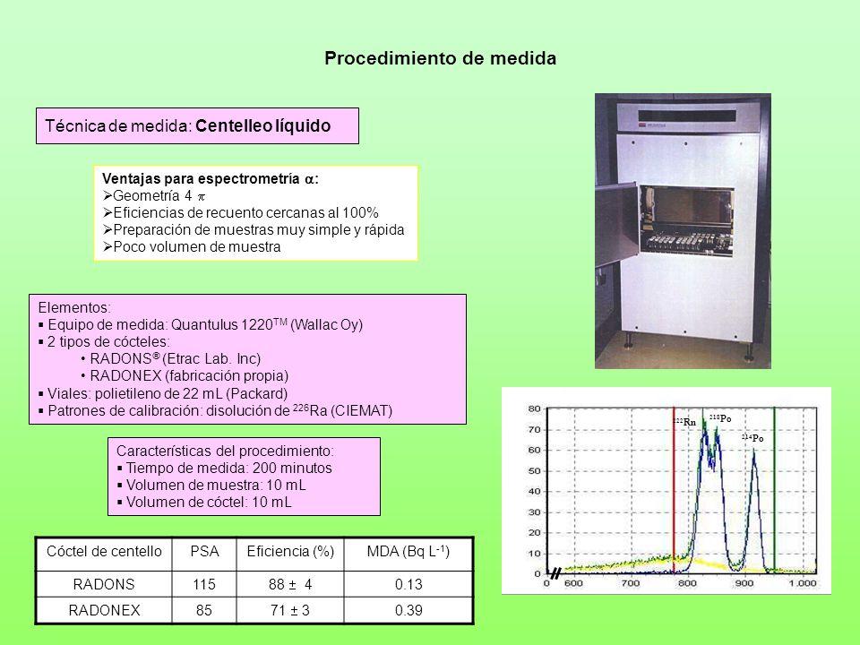 Características del método Procesado de gran cantidad de muestras CÓCTEL AGUA Facilidad y rapidez en la preparación Muestreo in situ MDA = 0.1 BqL -1 Eficiencia > 80 % Fondo = 0.11 0.02 cpm Tiempo de recuento = 200 min Volumen = 10 mL Rendimiento del proceso