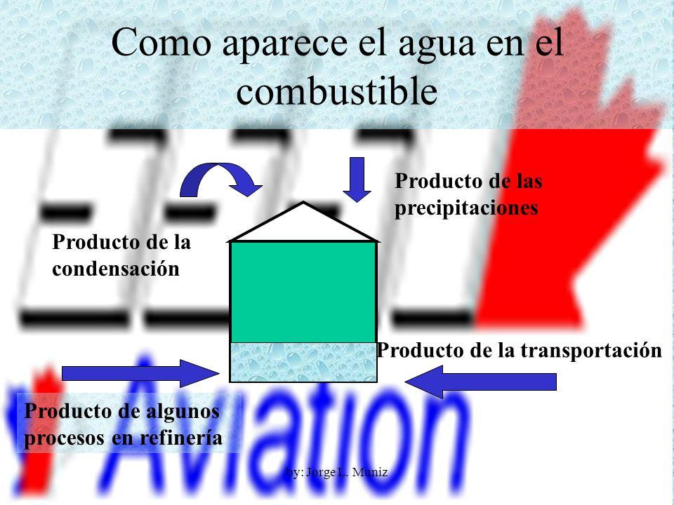 Como aparece el agua en el combustible Producto de la condensación Producto de las precipitaciones Producto de algunos procesos en refinería Producto
