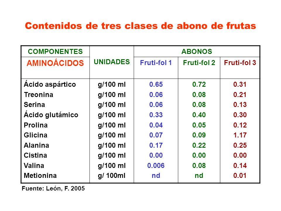 Contenidos de tres clases de abono de frutas COMPONENTES UNIDADES ABONOS AMINOÁCIDOS Fruti-fol 1Fruti-fol 2Fruti-fol 3 Ácido aspártico Treonina Serina