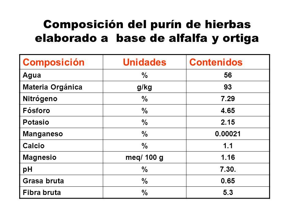 Composición del purín de hierbas elaborado a base de alfalfa y ortiga ComposiciónUnidadesContenidos Agua%56 Materia Orgánicag/kg93 Nitrógeno%7.29 Fósf
