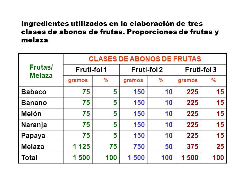 Ingredientes utilizados en la elaboración de tres clases de abonos de frutas. Proporciones de frutas y melaza Frutas/ Melaza CLASES DE ABONOS DE FRUTA