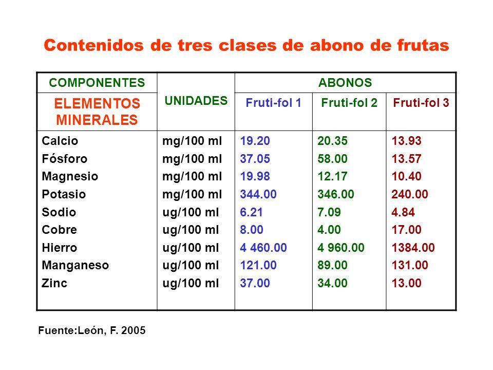 Contenidos de tres clases de abono de frutas COMPONENTES UNIDADES ABONOS ELEMENTOS MINERALES Fruti-fol 1Fruti-fol 2Fruti-fol 3 Calcio Fósforo Magnesio