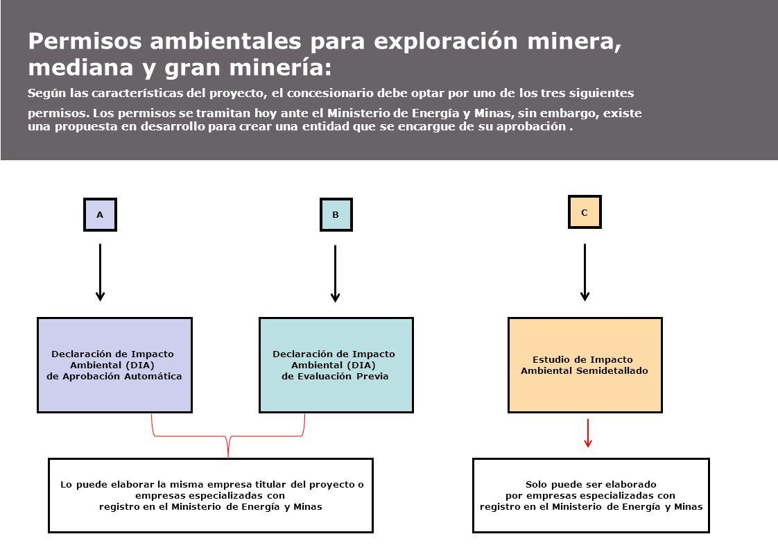 Permisos ambientales para exploración minera, mediana y gran minería: Según las características del proyecto, el concesionario debe optar por uno de l