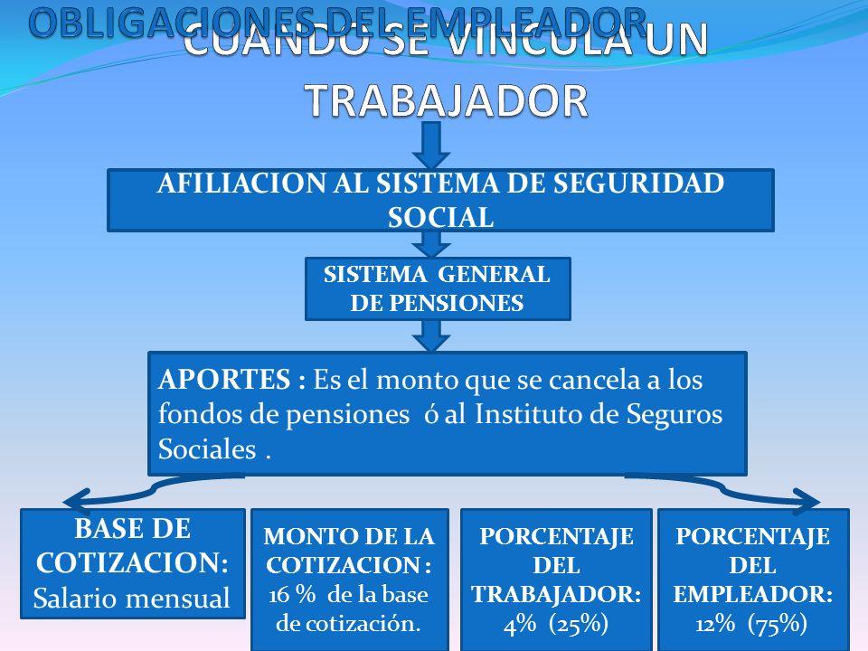 SISTEMA GENERAL DE PENSIONES AFILIACION AL SISTEMA DE SEGURIDAD SOCIAL APORTES : Es el monto que se cancela a los fondos de pensiones ó al Instituto d