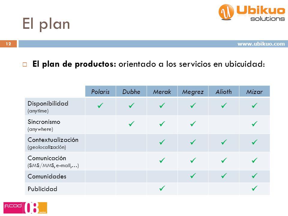 El plan El plan de productos: orientado a los servicios en ubicuidad: 12 www.ubikuo.com PolarisDubheMerakMegrezAliothMizar Disponibilidad (anytime) Sincronismo (anywhere) Contextualización (geolocalización) Comunicación (SMS/MMS, e-mail,…) Comunidades Publicidad