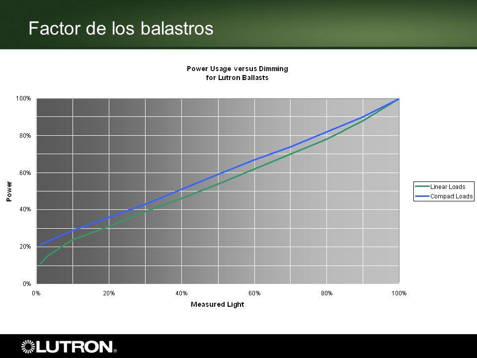 Factor de los balastros