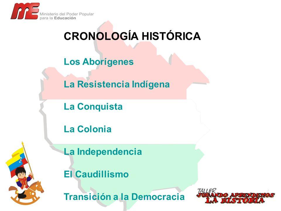 CRONOLOGÍA HISTÓRICA Los Aborígenes La Resistencia Indígena La Conquista La Colonia La Independencia El Caudillismo Transición a la Democracia