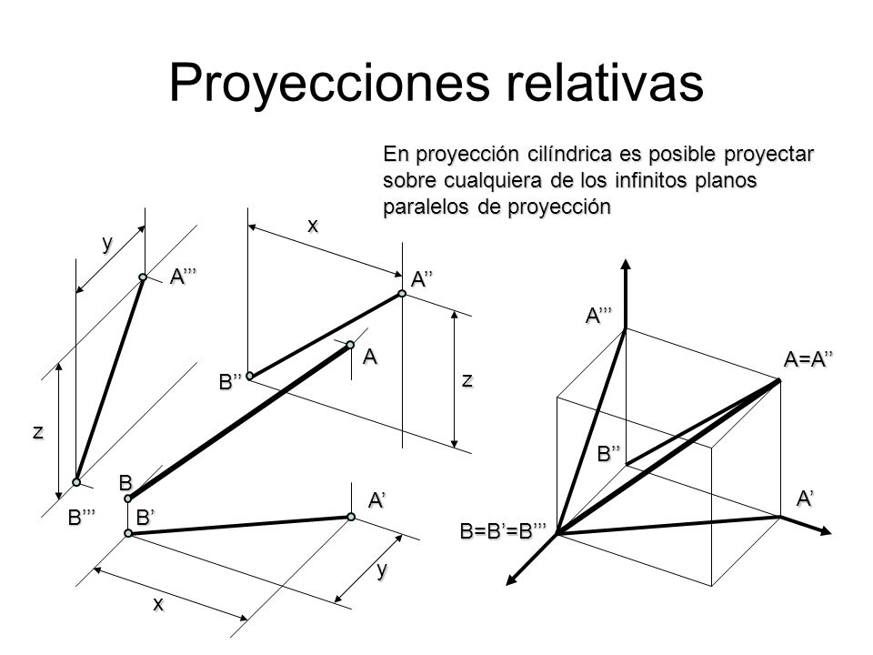 Proyecciones relativas En proyección cilíndrica es posible proyectar sobre cualquiera de los infinitos planos paralelos de proyección x x y y z z A A
