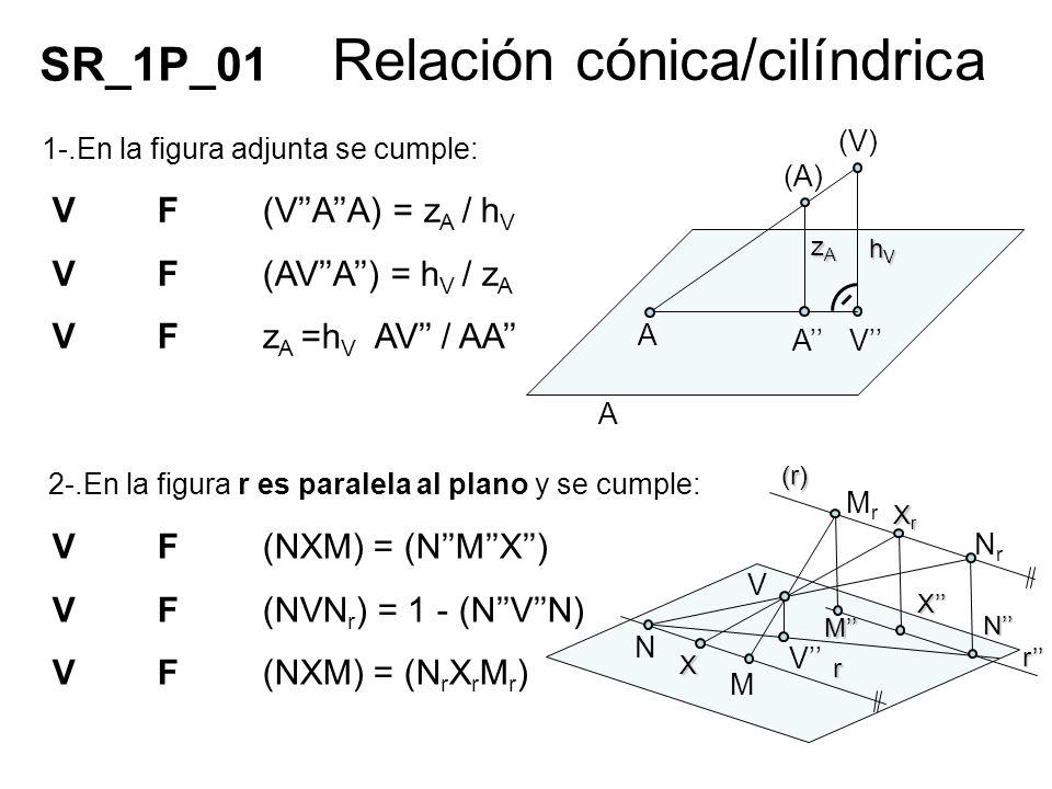 Relación cónica/cilíndrica 1-.En la figura adjunta se cumple: VF(VAA) = z A / h V VF(AVA) = h V / z A VFz A =h V AV / AA 2-.En la figura r es paralela