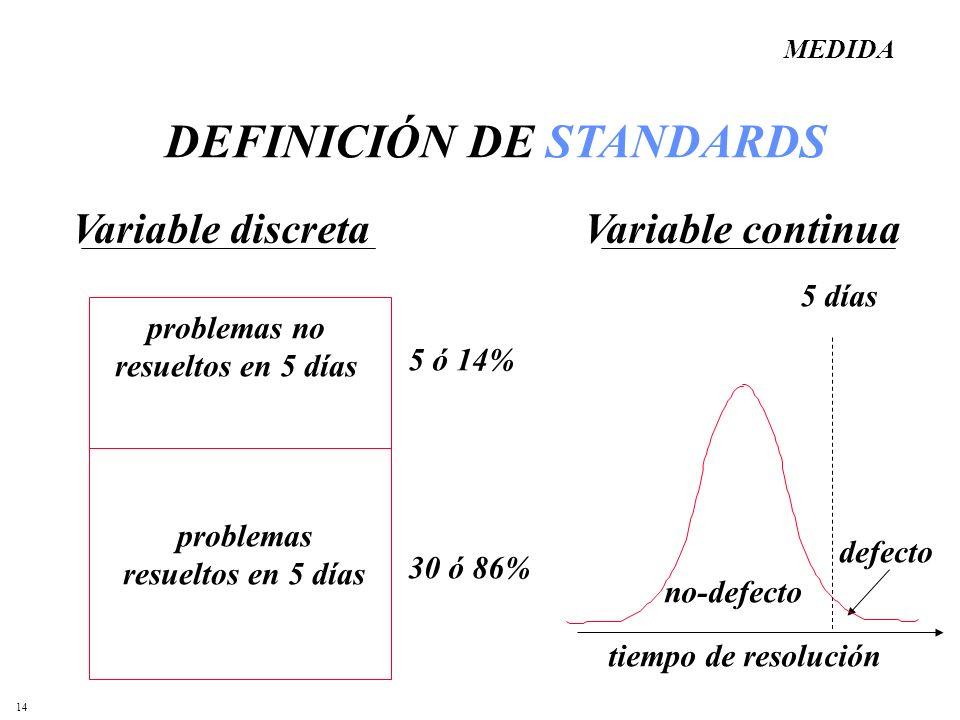 14 DEFINICIÓN DE STANDARDS problemas no resueltos en 5 días problemas resueltos en 5 días 5 ó 14% 30 ó 86% Variable discretaVariable continua MEDIDA t